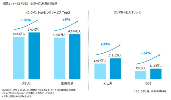Amazon、楽天市場、メルカリ、ラクマの利用者数推移