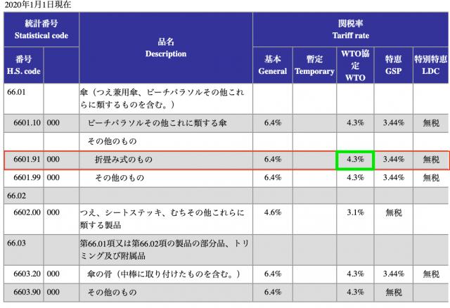 実行関税率表3