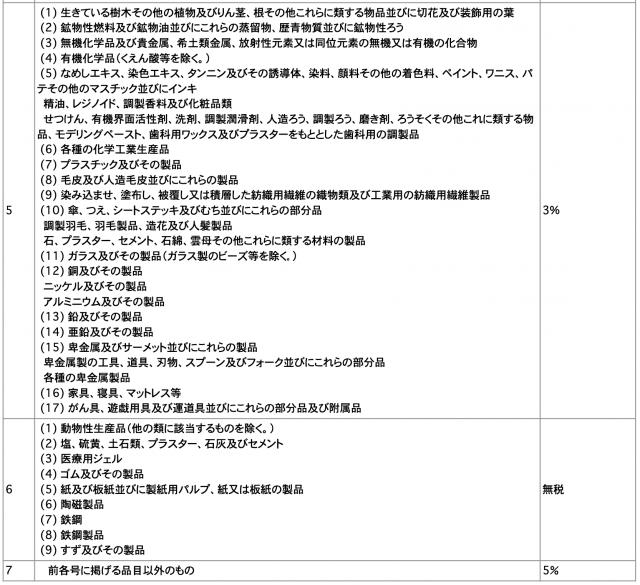 簡易関税率表2