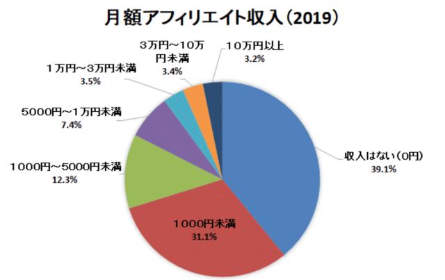 アフィリエイト収入の内訳(2019年)