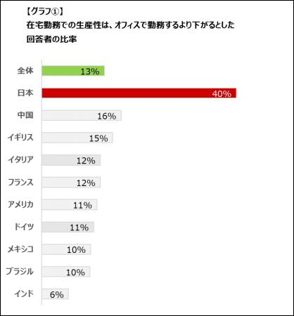 レノボジャパンの調査